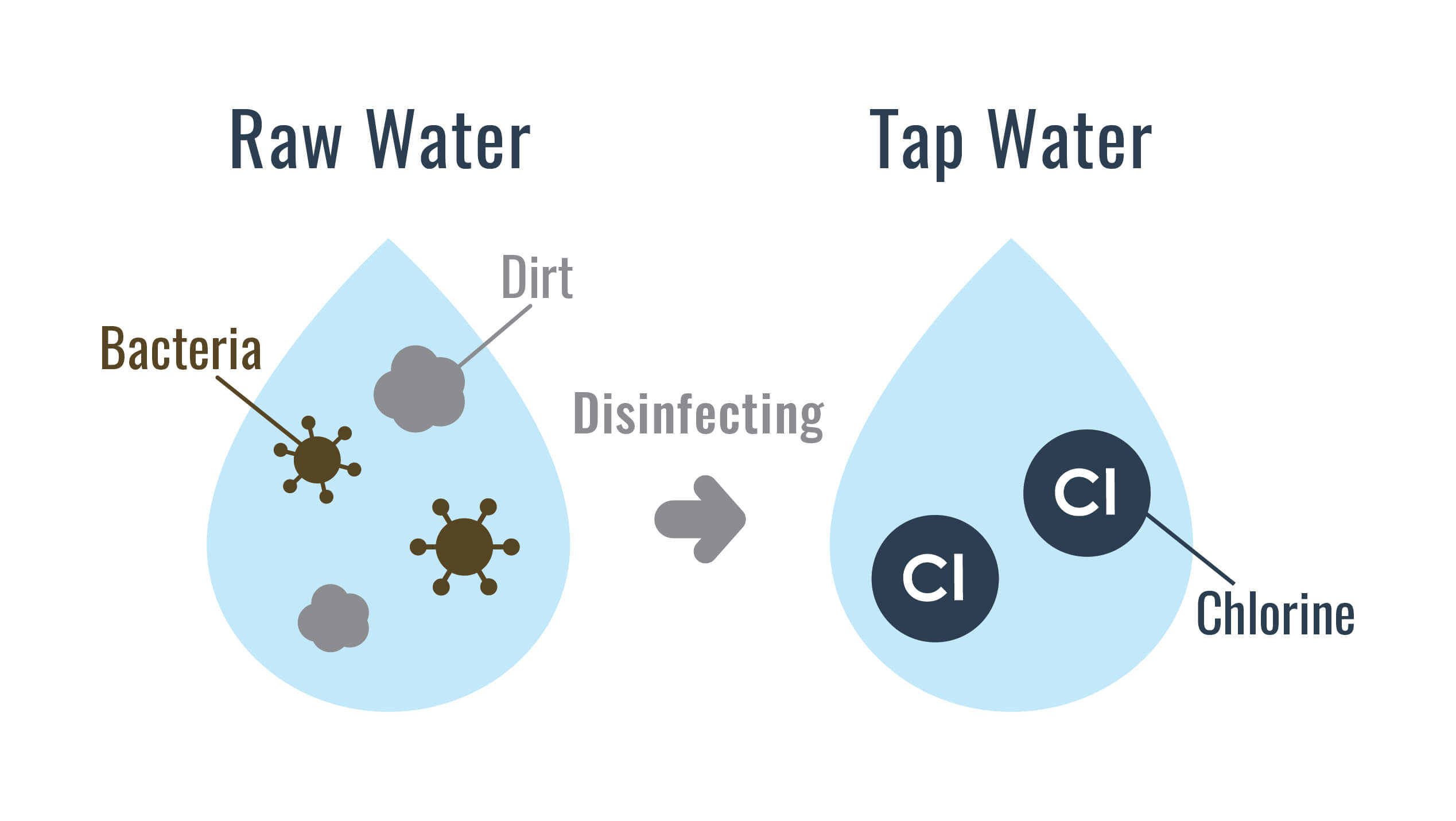 Raw water vs tap water infographic